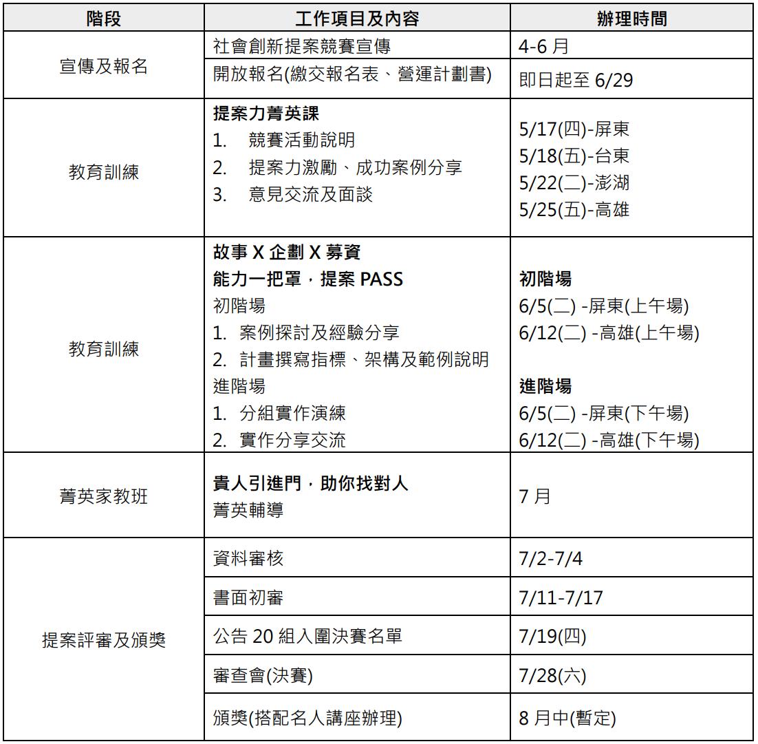 階段 工作項目及內容 辦理時間 宣傳及報名 社會創新提案競賽宣傳 4-6 月 開放報名(繳交報名表、營運計劃書) 即日起至 6/29 教育訓練 提案力菁英課 1. 競賽活動說明 2. 提案力激勵、成功案例分享 3. 意見交流及面談 5/17(四)-屏東 5/18(五)-台東 5/22(二)-澎湖 5/25(五)-高雄 教育訓練 故事 X 企劃 X 募資 能力一把罩,提案 PASS 初階場 1. 案例探討及經驗分享 2. 計畫撰寫指標、架構及範例說明 進階場 1. 分組實作演練 2. 實作分享交流 初階場 6/5(二) -屏東(上午場) 6/12(二) -高雄(上午場) 進階場 6/5(二) -屏東(下午場) 6/12(二) -高雄(下午場) 菁英家教班 貴人引進門,助你找對人 菁英輔導 7 月 提案評審及頒獎 資料審核 7/2-7/4 書面初審 7/11-7/17 公告 20 組入圍決賽名單 7/19(四) 審查會(決賽) 7/28(六) 頒獎(搭配名人講座辦理) 8 月中(暫定)
