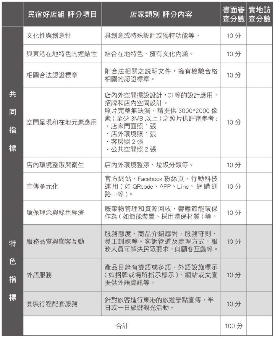 「東港民宿好店組」評分說明