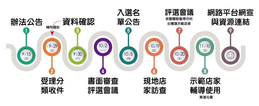 「東港好店」徵選 - 報名作業流程