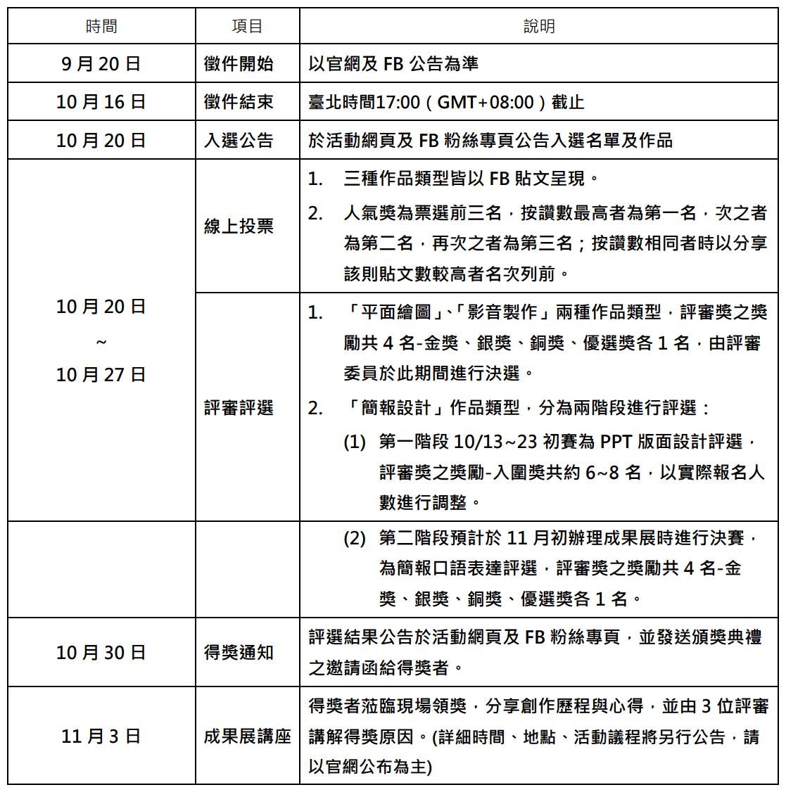 時間 項目 說明 9 月 20 日 徵件開始 以官網及 FB 公告為準 10 月 16 日 徵件結束 臺北時間17:00(GMT+08:00)截止 10 月 20 日 入選公告 於活動網頁及 FB 粉絲專頁公告入選名單及作品 10 月 20 日 ~ 10 月 27 日 線上投票 1. 三種作品類型皆以 FB 貼文呈現。 2. 人氣獎為票選前三名,按讚數最高者為第一名,次之者 為第二名,再次之者為第三名;按讚數相同者時以分享 該則貼文數較高者名次列前。 評審評選 1. 「平面繪圖」、「影音製作」兩種作品類型,評審獎之獎 勵共 4 名-金獎、銀獎、銅獎、優選獎各 1 名,由評審 委員於此期間進行決選。 2. 「簡報設計」作品類型,分為兩階段進行評選: (1) 第一階段 10/13~23 初賽為 PPT 版面設計評選, 評審獎之獎勵-入圍獎共約 6~8 名,以實際報名人 數進行調整。 (2) 第二階段預計於 11 月初辦理成果展時進行決賽, 為簡報口語表達評選,評審獎之獎勵共 4 名-金 獎、銀獎、銅獎、優選獎各 1 名。 10 月 30 日 得獎通知 評選結果公告於活動網頁及 FB 粉絲專頁,並發送頒獎典禮 之邀請函給得獎者。 11 月 3 日 成果展講座 得獎者蒞臨現場領獎,分享創作歷程與心得,並由 3 位評審 講解得獎原因。(詳細時間、地點、活動議程將另行公告,請 以官網公布為主)
