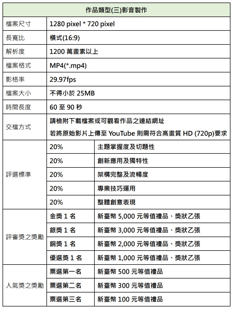 作品類型(三)影音製作 檔案尺寸 1280 pixel * 720 pixel 長寬比 橫式(16:9) 解析度 1200 萬畫素以上 檔案格式 MP4(*.mp4) 影格率 29.97fps 檔案大小 不得小於 25MB 時間長度 60 至 90 秒 交檔方式 請檢附下載檔案或可觀看作品之連結網址 若將原始影片上傳至 YouTube 則需符合高畫質 HD (720p)要求 評選標準 20% 主題掌握度及切題性 20% 創新應用及獨特性 20% 架構完整及流暢度 20% 專業技巧運用 20% 整體創意表現 評審獎之獎勵 金獎 1 名 新臺幣 5,000 元等值禮品、獎狀乙張 銀獎 1 名 新臺幣 3,000 元等值禮品、獎狀乙張 銅獎 1 名 新臺幣 2,000 元等值禮品、獎狀乙張 優選獎 1 名 新臺幣 1,000 元等值禮品、獎狀乙張 人氣獎之獎勵 票選第一名 新臺幣 500 元等值禮品 票選第二名 新臺幣 300 元等值禮品 票選第三名 新臺幣 100 元等值禮品
