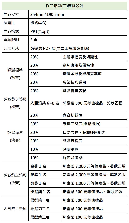 作品類型(二)簡報設計 檔案尺寸 254mm*190.5mm 長寬比 橫式(4:3) 檔案格式 PPT(*.ppt) 頁數限制 5 頁 交檔方式 請提供 PDF 檔(畫面上需加註頁碼) 評選標準 (初賽) 20% 主題掌握度及切題性 20% 創新應用及獨特性 20% 構圖美感及架構完整度 20% 專業技巧運用 20% 整體創意表現 評審獎之獎勵 (初賽) 入圍獎共 6~8 名 新臺幣 500 元等值禮品、獎狀乙張 評選標準 (決賽) 20% 內容切題性 20% 架構完整度(脈絡清晰) 20% 口語表達、肢體運用能力 20% 整體流暢度 10% 時間掌握 10% 服裝及儀態 評審獎之獎勵 (決賽) 金獎 1 名 新臺幣 3,000 元等值禮品、獎狀乙張 銀獎 1 名 新臺幣 2,000 元等值禮品、獎狀乙張 銅獎 1 名 新臺幣 1,000 元等值禮品、獎狀乙張 優選獎 1 名 新臺幣 500 元等值禮品、獎狀乙張 人氣獎之獎勵 票選第一名 新臺幣 500 元等值禮品 票選第二名 新臺幣 300 元等值禮品 票選第三名 新臺幣 100 元等值禮品