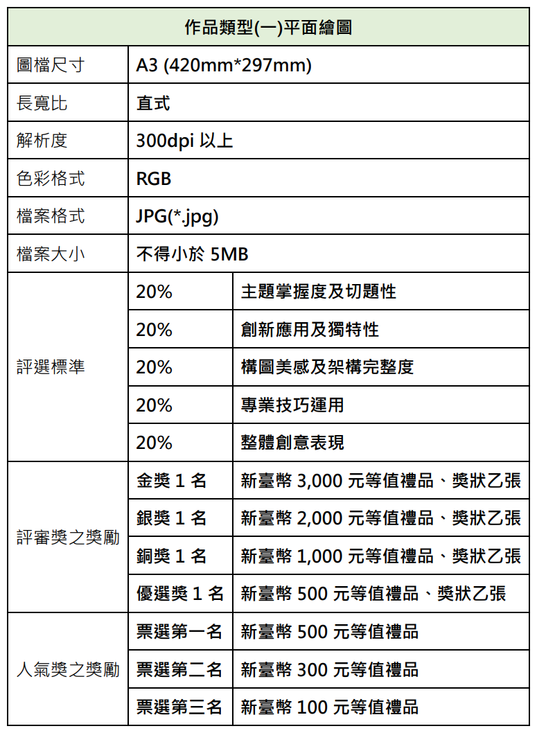 作品類型(一)平面繪圖 圖檔尺寸 A3 (420mm*297mm) 長寬比 直式 解析度 300dpi 以上 色彩格式 RGB 檔案格式 JPG(*.jpg) 檔案大小 不得小於 5MB 評選標準 20% 主題掌握度及切題性 20% 創新應用及獨特性 20% 構圖美感及架構完整度 20% 專業技巧運用 20% 整體創意表現 評審獎之獎勵 金獎 1 名 新臺幣 3,000 元等值禮品、獎狀乙張 銀獎 1 名 新臺幣 2,000 元等值禮品、獎狀乙張 銅獎 1 名 新臺幣 1,000 元等值禮品、獎狀乙張 優選獎 1 名 新臺幣 500 元等值禮品、獎狀乙張 人氣獎之獎勵 票選第一名 新臺幣 500 元等值禮品 票選第二名 新臺幣 300 元等值禮品 票選第三名 新臺幣 100 元等值禮品