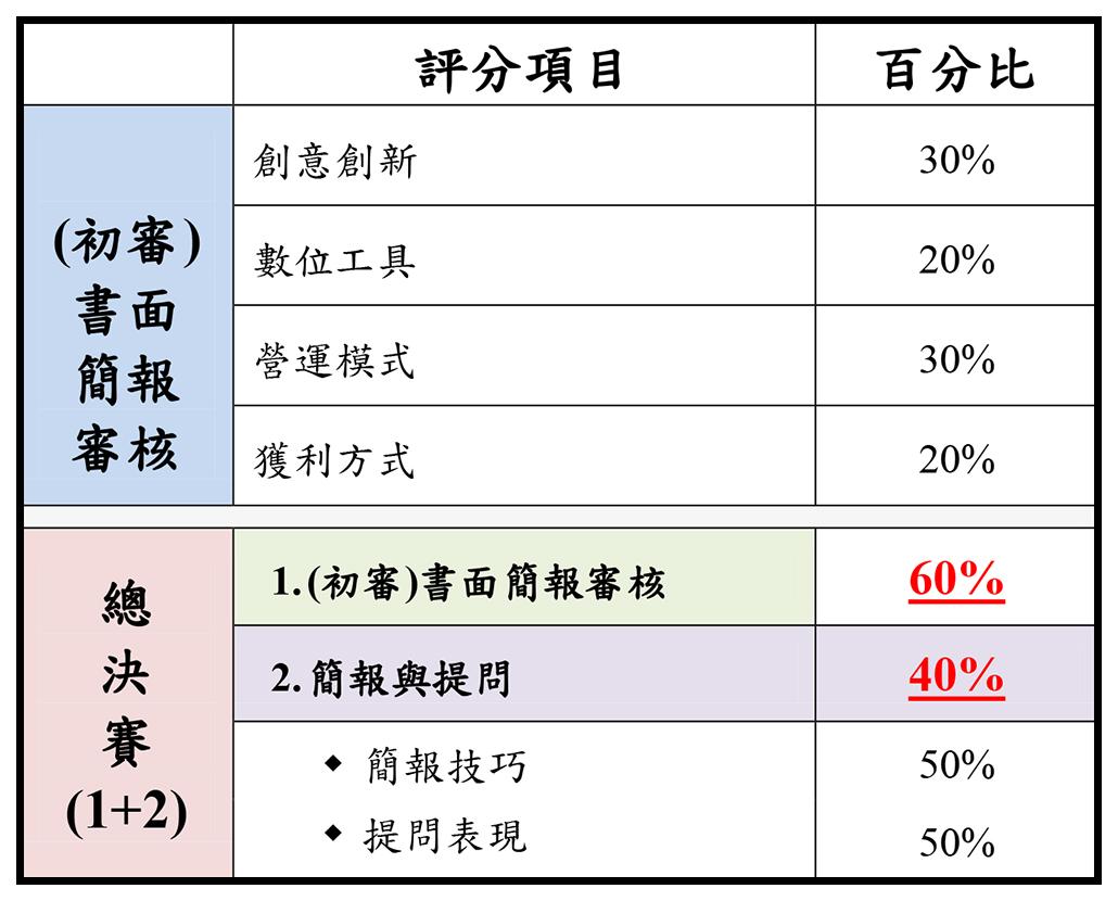 評分項目 百分比 (初審) 書面 簡報 審核 創意創新 30% 數位工具 20% 營運模式 30% 獲利方式 20% 總 決 賽 (1+2) 1.(初審)書面簡報審核 60% 2.簡報與提問 40%  簡報技巧 50%  提問表現 50%