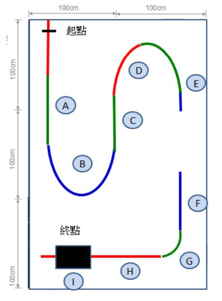 競賽場地如下圖所示,場地尺寸 300cm×200cm,自走車之循跡路徑由紅、綠、藍隨機組成彩色軌道,軌道線寬約 20+/-3mm。