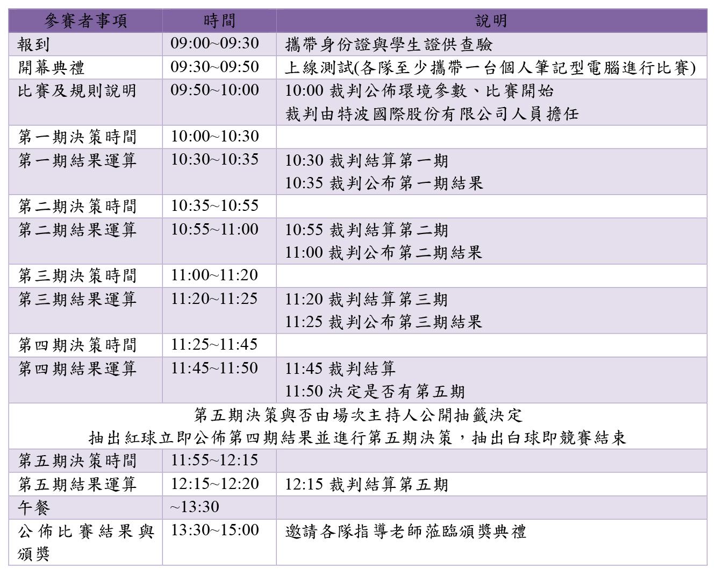 參賽者事項 時間 說明 報到 09:00~09:30 攜帶身份證與學生證供查驗 開幕典禮 09:30~09:50 上線測試(各隊至少攜帶一台個人筆記型電腦進行比賽) 比賽及規則說明 09:50~10:00 10:00 裁判公佈環境參數、比賽開始 裁判由特波國際股份有限公司人員擔任 第一期決策時間 10:00~10:30 第一期結果運算 10:30~10:35 10:30 裁判結算第一期 10:35 裁判公布第一期結果 第二期決策時間 10:35~10:55 第二期結果運算 10:55~11:00 10:55 裁判結算第二期 11:00 裁判公布第二期結果 第三期決策時間 11:00~11:20 第三期結果運算 11:20~11:25 11:20 裁判結算第三期 11:25 裁判公布第三期結果 第四期決策時間 11:25~11:45 第四期結果運算 11:45~11:50 11:45 裁判結算 11:50 決定是否有第五期 第五期決策與否由場次主持人公開抽籤決定 抽出紅球立即公佈第四期結果並進行第五期決策,抽出白球即競賽結束 第五期決策時間 11:55~12:15 第五期結果運算 12:15~12:20 12:15 裁判結算第五期 午餐 ~13:30 公佈比賽結果與 頒獎 13:30~15:00 邀請各隊指導老師蒞臨頒獎典禮