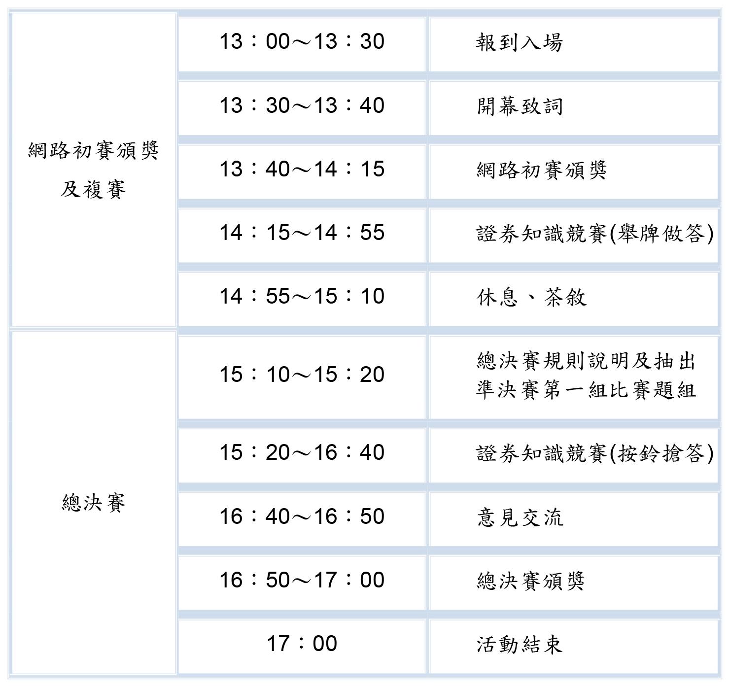 網路初賽頒獎 及複賽 13:00~13:30 報到入場 13:30~13:40 開幕致詞 13:40~14:15 網路初賽頒獎 14:15~14:55 證券知識競賽(舉牌做答) 14:55~15:10 休息、茶敘 總決賽 15:10~15:20 總決賽規則說明及抽出 準決賽第一組比賽題組 15:20~16:40 證券知識競賽(按鈴搶答) 16:40~16:50 意見交流 16:50~17:00 總決賽頒獎 17:00 活動結束