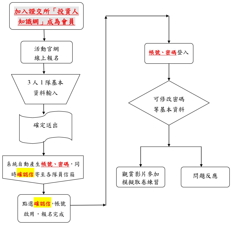 (一)「網路報名」流程(2017.10.2~11.10):