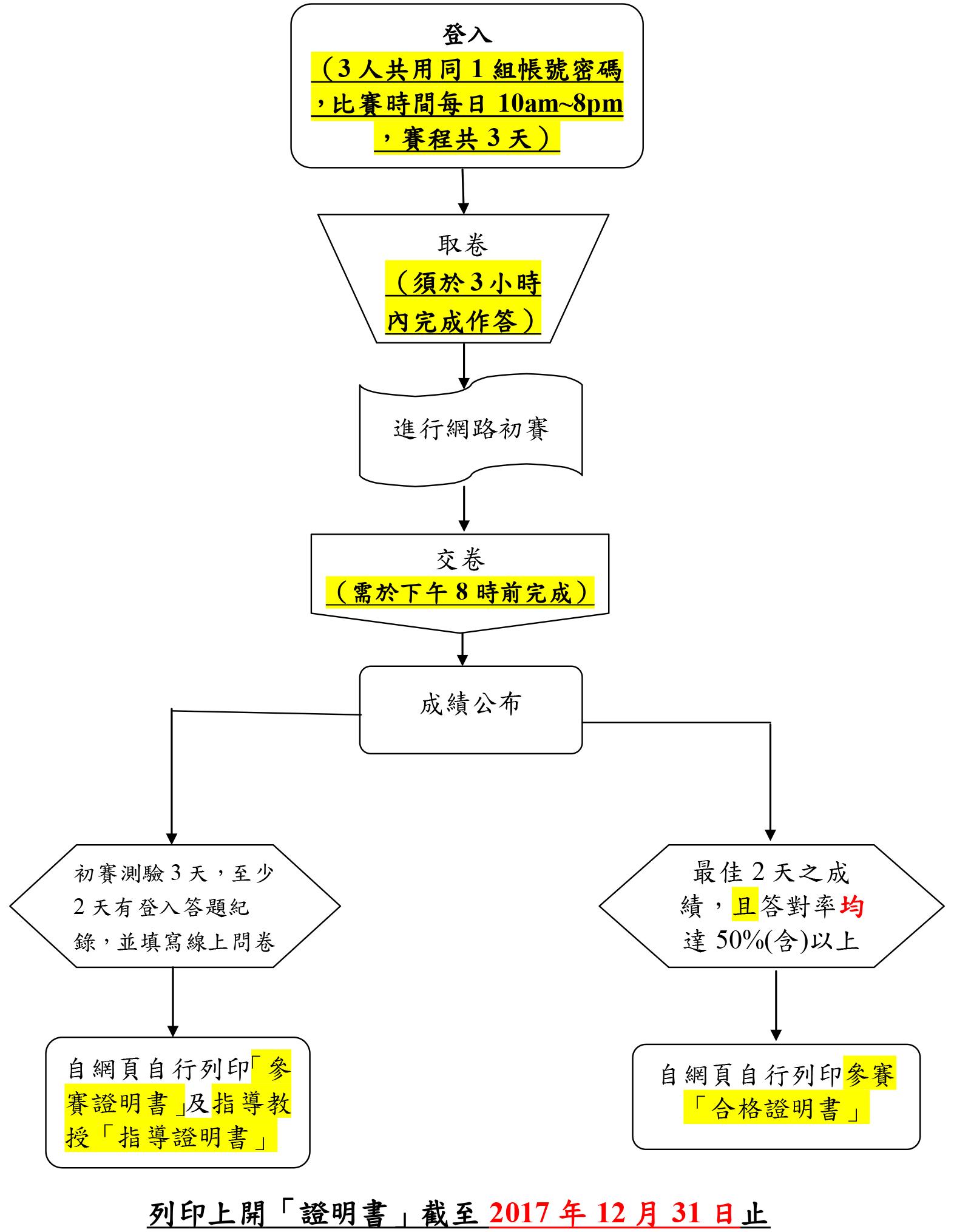 (二)「網路初賽」流程(2017.11.28~30):