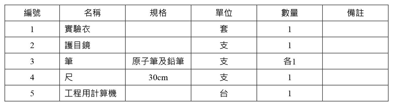 編號 名稱 規格 單位 數量 備註 1 實驗衣 套 1 2 護目鏡 支 1 3 筆 原子筆及鉛筆 支 各1 4 尺 30cm 支 1 5 工程用計算機 台 1