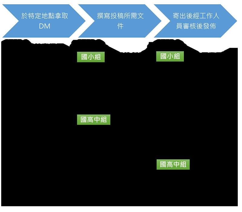 DM紙本投稿(限定國小及國高中組)