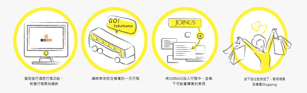 編排東京前往橫濱的一日行程將JOINUS加入行程,並寫下看能會購買的東西送出就完成了,期待領獎!