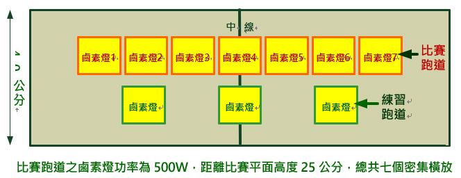 比賽跑道之鹵素燈功率為500W,距離比賽平面高度25公分,總共七個密集橫放