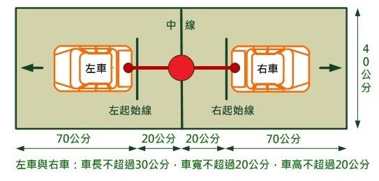 圖4 太陽能車拔河競賽示意圖