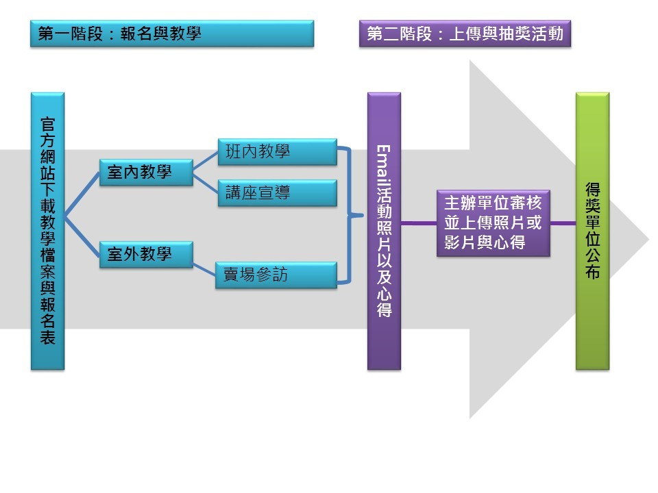 詳細活動執行流程