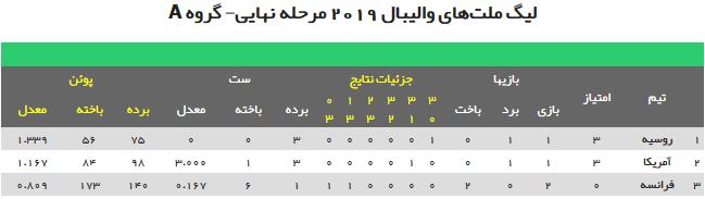 جدول لیگ ملت های والیبال 2019