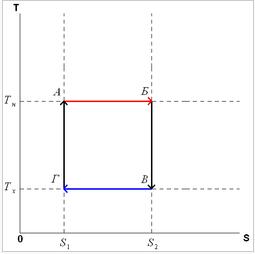 цикл карно - t S коордниты = фкн вгу