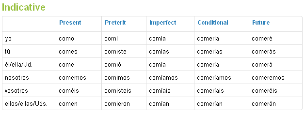 Help having a hard time conjugating! | SpanishDict Answers