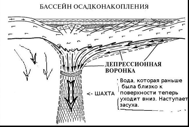 депрессионная воронка падение уровня грунтовых вод - воронеж против добычи никеля