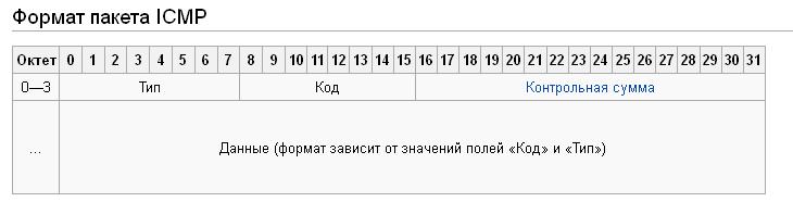 формат ICMP пакета