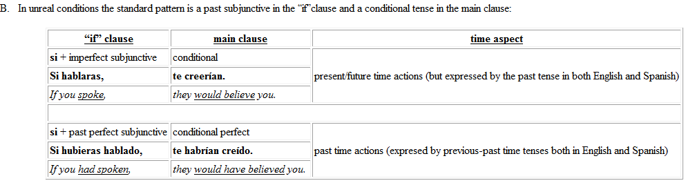 Difference Between Past Perfect Subjunctive And Past Subjunctive