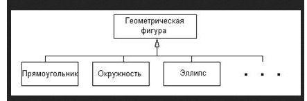 отношение обобщения - генерализации - пример фкн вгу