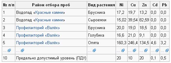 Последствия добычи никеля  - против добычи никеля Воронеж