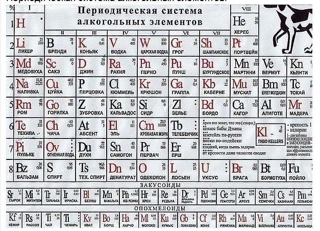 Периодическая система алкогольных элементов.