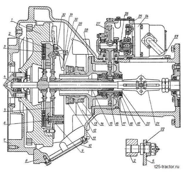 Работа и регулирование сцепления на тракторе Т – 25