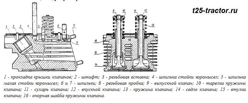 схема головки цилиндров