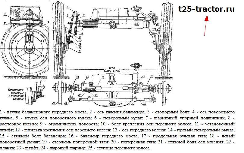 Передний мост трактора
