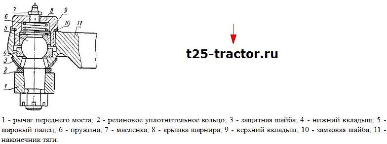 шаровый шарнир трактора