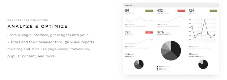 Squarespace - Analytics