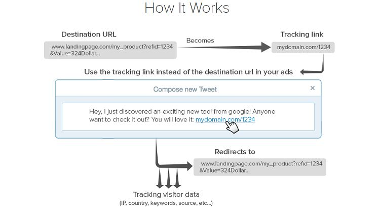 Clickmeter - Tracking Links